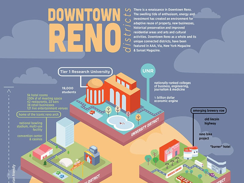 creative infographic for the city of reno