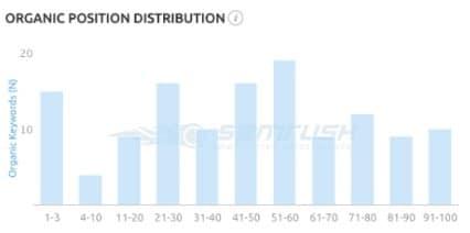 dental keyword position distribution chart